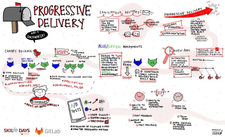 Progressive Delivery