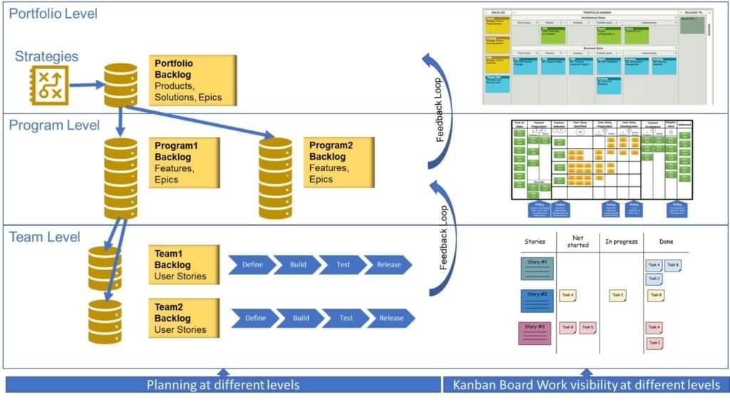 VSM Kanban board work visibility at different levels