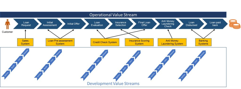 Value streams typically fall into two broad categories: operational and development.
