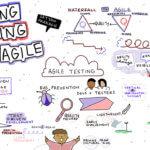 Adapting Testing For Agile Satyan Prakash