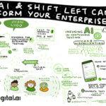 How AI & shift left can help transform your enterprise testing Juan Lugo